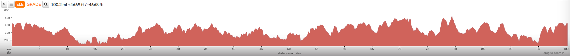 Hertfordshire 100 - Long Route Profile