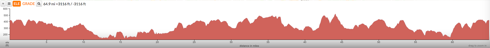 Hertfordshire 100 - Medium Route Profile
