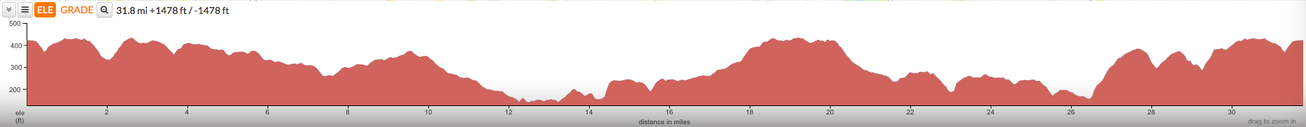 Hertfordshire 100 - Short Route Profile
